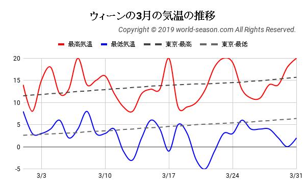 ウィーンの3月の気温の推移