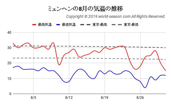 ミュンヘンの8月の気温の推移