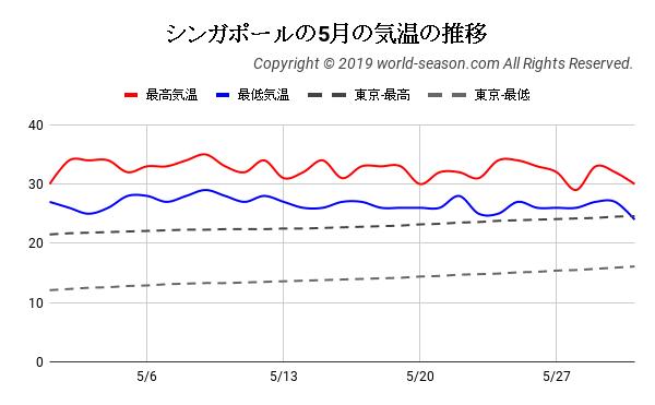 シンガポールの5月の気温の推移