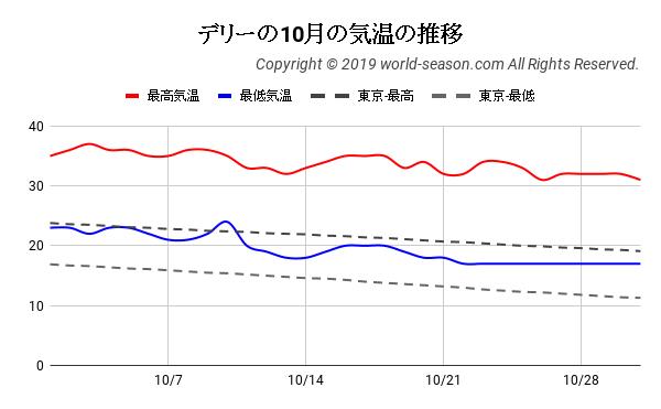 デリーの10月の気温の推移