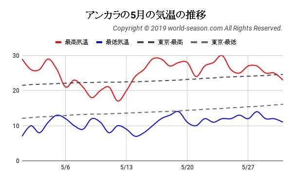 アンカラの5月の日ごとの気温の推移