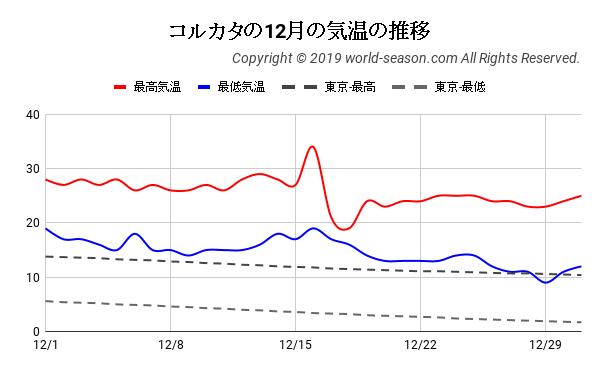 コルカタの12月の気温の推移