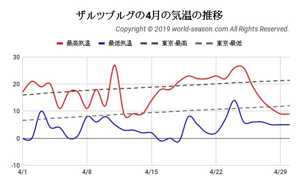 ザルツブルグの4月の気温の推移