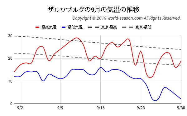 ザルツブルグの9月の気温の推移
