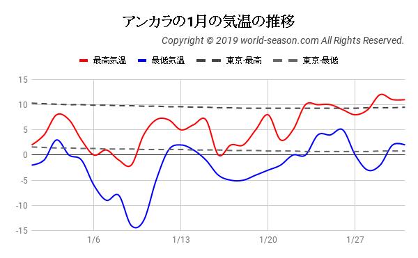 アンカラの1月の日ごとの気温の推移