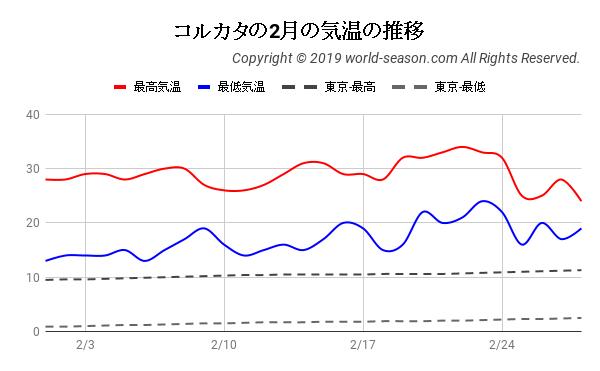 コルカタの2月の気温の推移