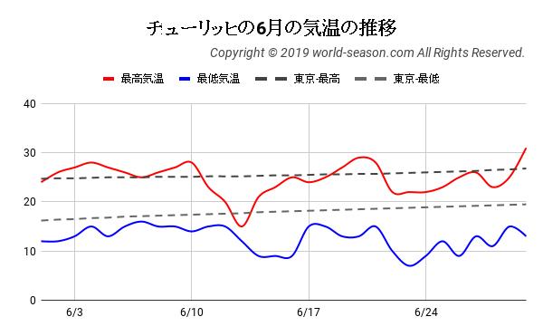 チューリッヒの6月の気温の推移