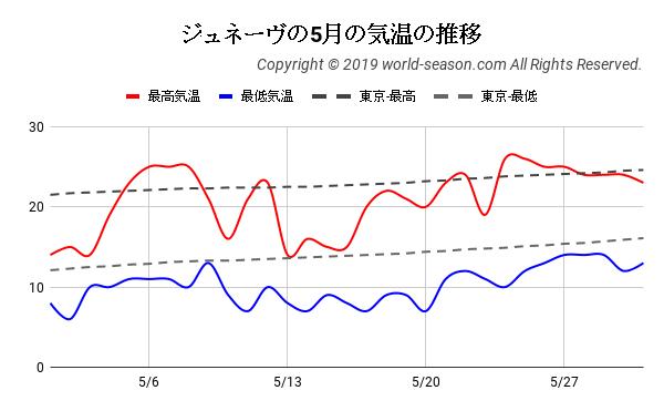ジュネーヴの5月の気温の推移