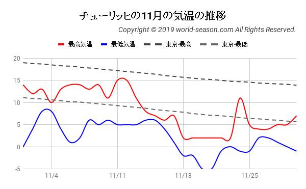 チューリッヒの11月の気温の推移