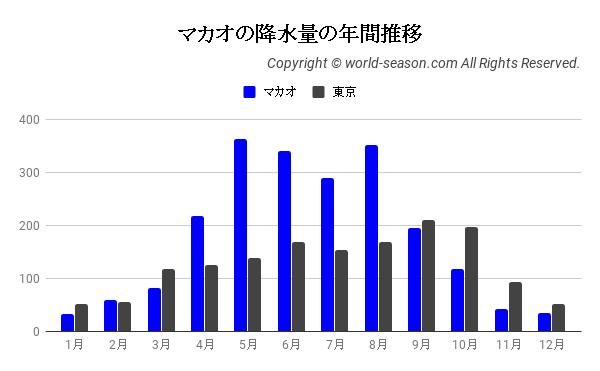 マカオの降水量の年間推移