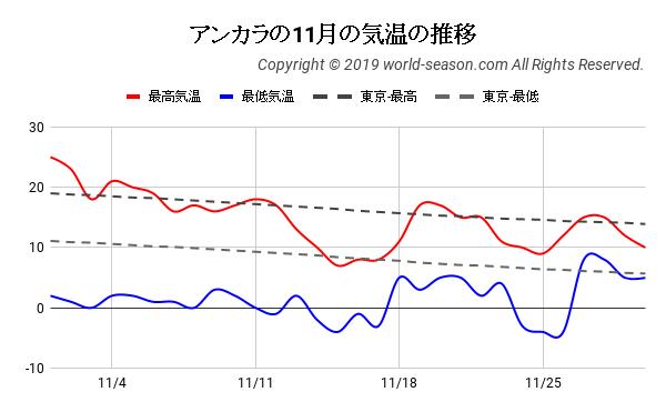 アンカラの11月の日ごとの気温の推移