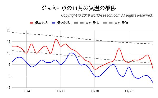 ジュネーヴの11月の気温の推移