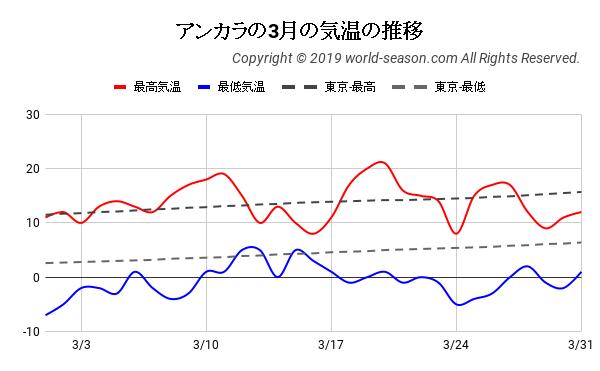 アンカラの3月の日ごとの気温の推移