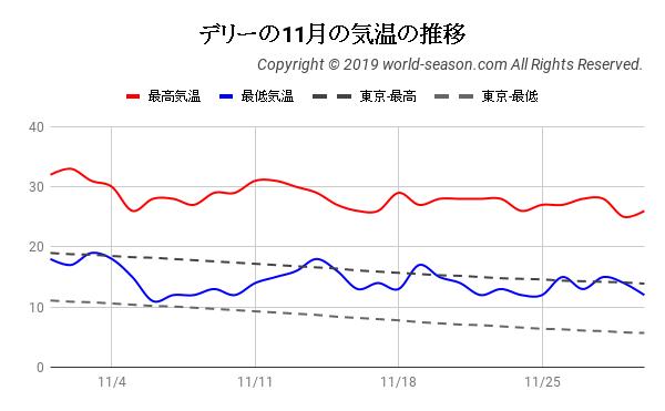 デリーの11月の気温の推移