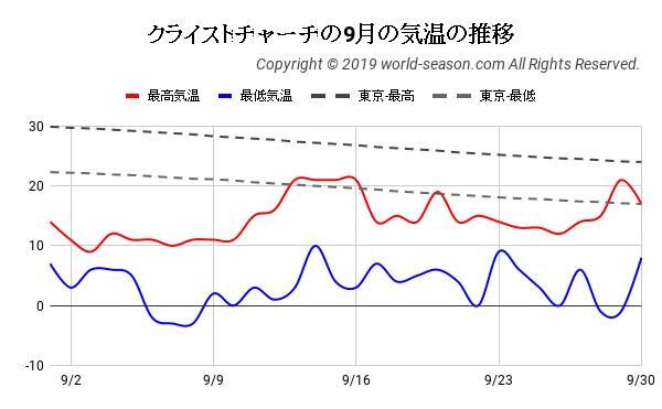 クライストチャーチの9月の日ごとの気温の推移
