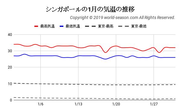シンガポールの1月の気温の推移