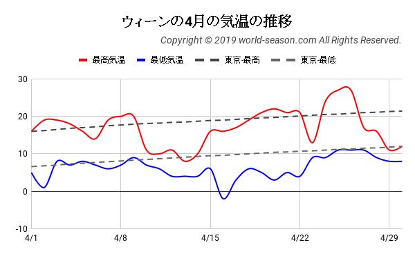 ウィーンの4月の気温の推移