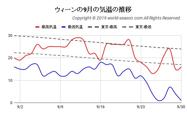 ウィーンの9月の気温の推移