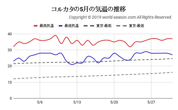 コルカタの5月の気温の推移