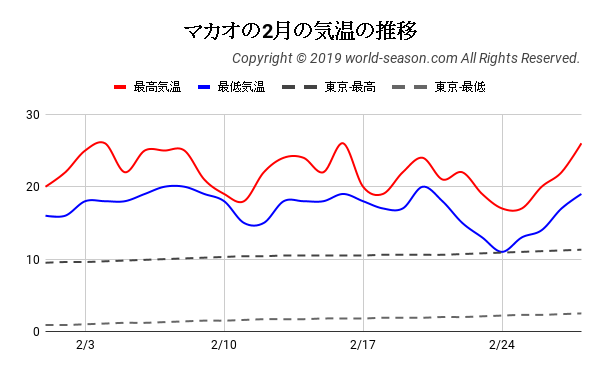 マカオの2月の気温の推移