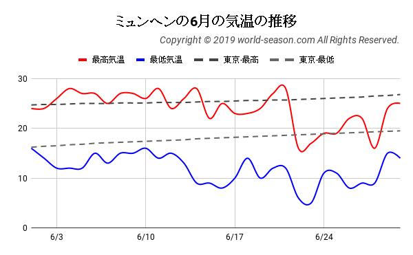 ミュンヘンの6月の気温の推移