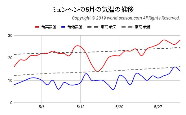 ミュンヘンの5月の気温の推移