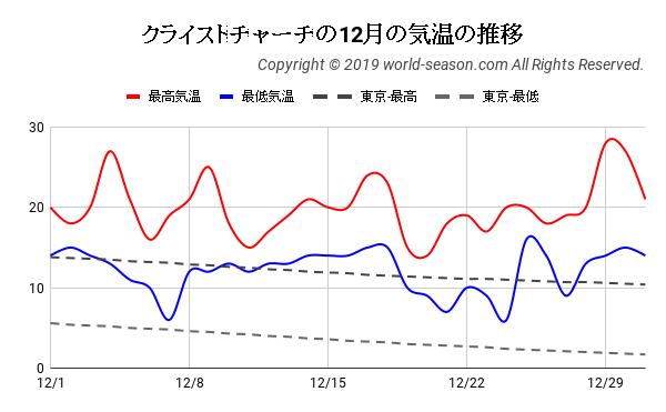 クライストチャーチの12月の日ごとの気温の推移