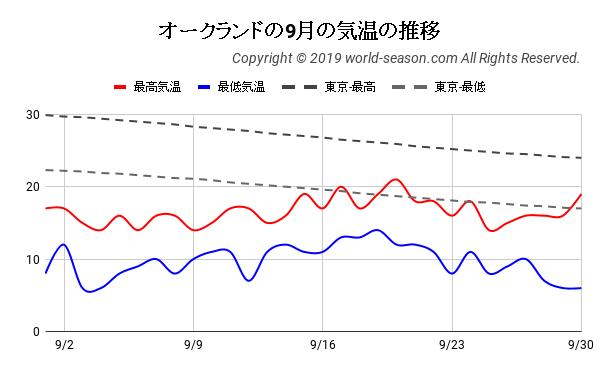 オークランドの9月の日ごとの気温の推移