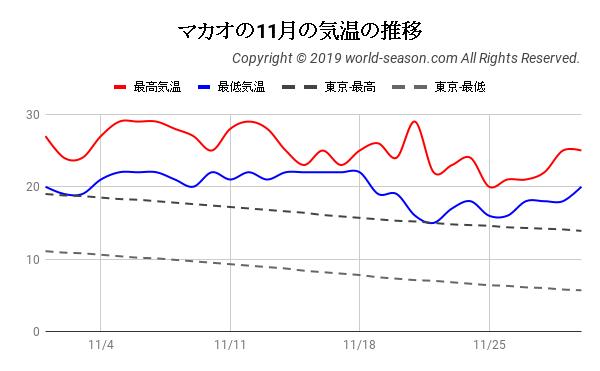 マカオの11月の気温の推移