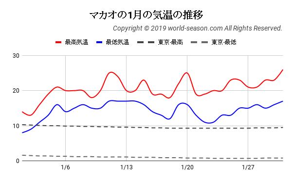 マカオの1月の気温の推移