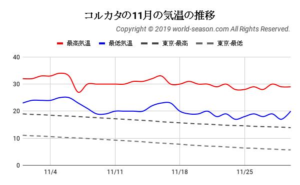 コルカタの11月の気温の推移