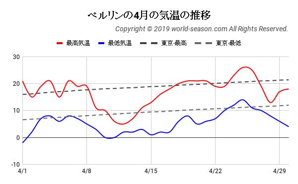 ベルリンの4月の気温の推移
