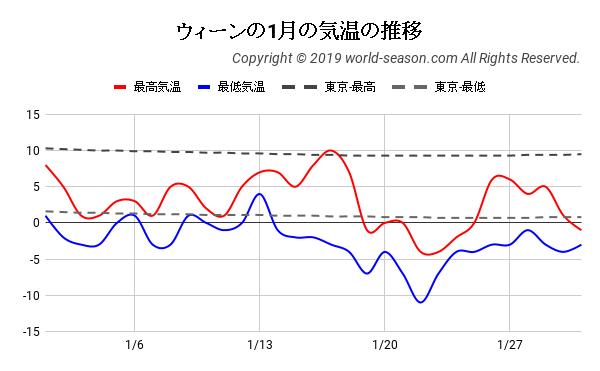 ウィーンの1月の気温の推移