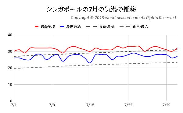 シンガポールの7月の気温の推移