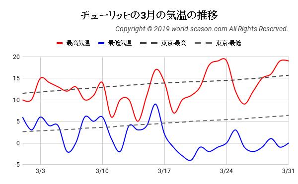 チューリッヒの3月の気温の推移
