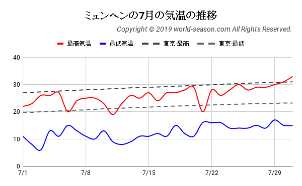 ミュンヘンの7月の気温の推移