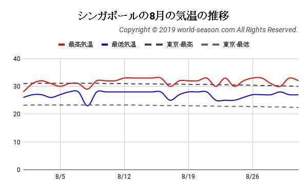シンガポールの8月の気温の推移