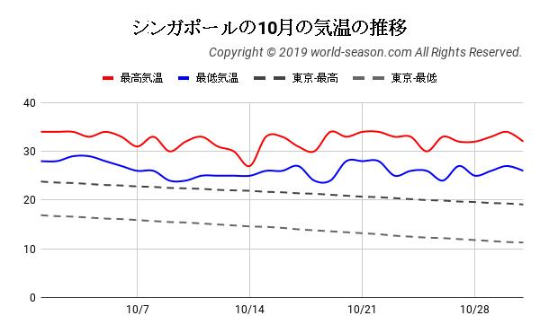 シンガポールの10月の気温の推移