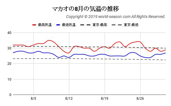 マカオの8月の気温の推移