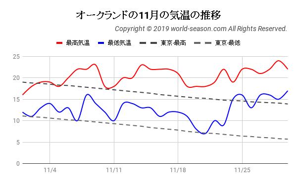 オークランドの11月の日ごとの気温の推移