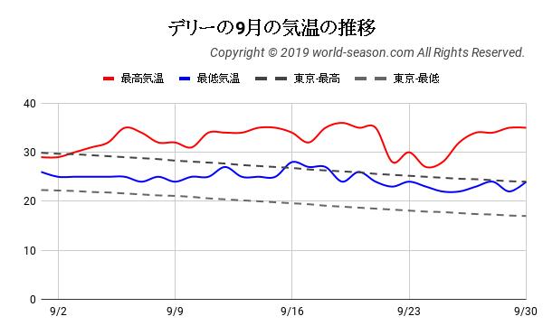 デリーの9月の気温の推移