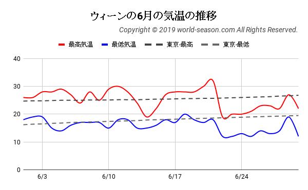 ウィーンの6月の気温の推移