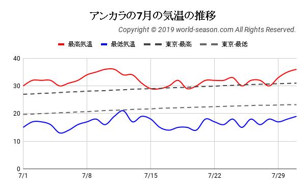 アンカラの7月の日ごとの気温の推移