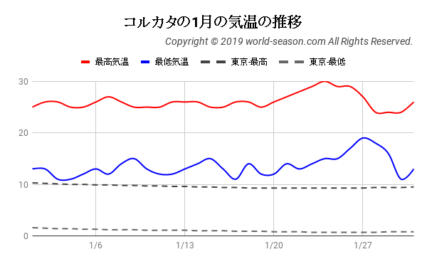 コルカタの1月の気温の推移