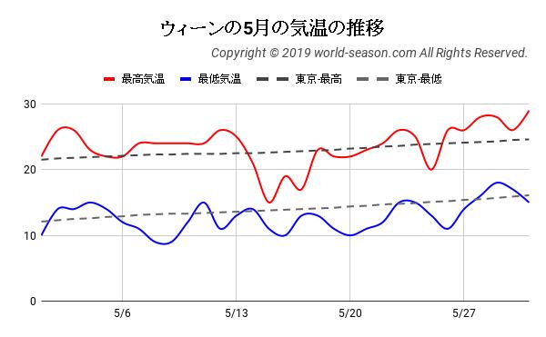 ウィーンの5月の気温の推移