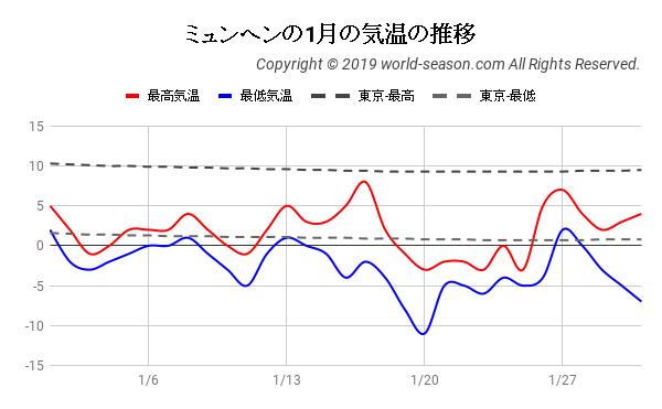 ミュンヘンの1月の日ごとの気温の推移