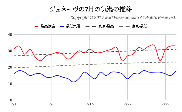 ジュネーヴの7月の気温の推移