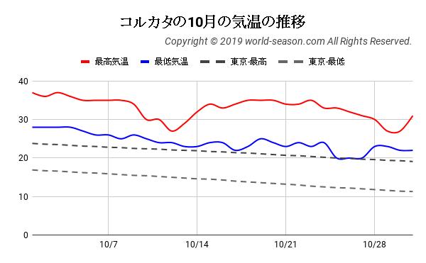 コルカタの10月の気温の推移