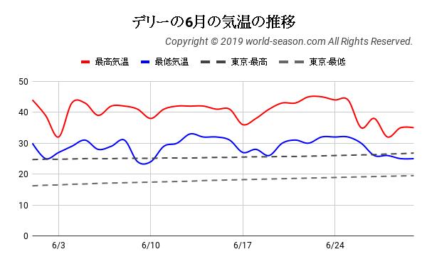 デリーの6月の気温の推移