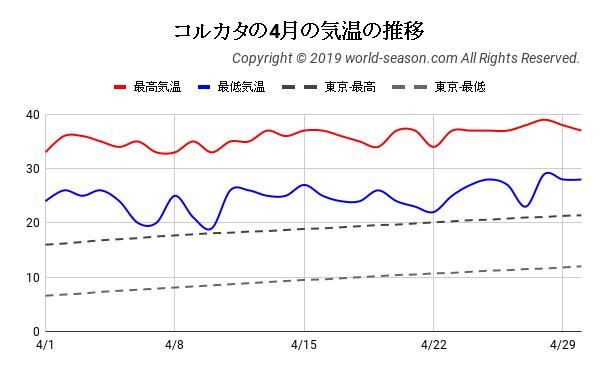 コルカタの4月の気温の推移
